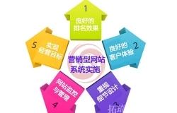 河南网络推广公司介绍企业建设网站时的问题