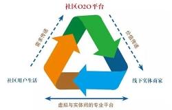 社区O2O电商平台